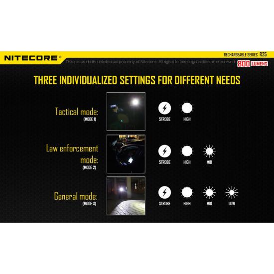 ΦΑΚΟΣ LED NITECORE RECHARGABLE R25
